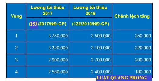 Lương tối thiểu vùng năm 2017