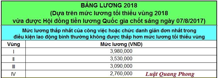 Thang bảng lương tối thiểu vùng năm 2018